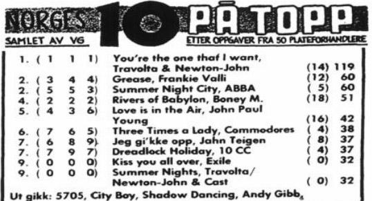VG-lista 24 okt 1978