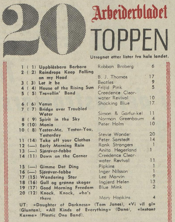 Aftenposten 051670 Top 20
